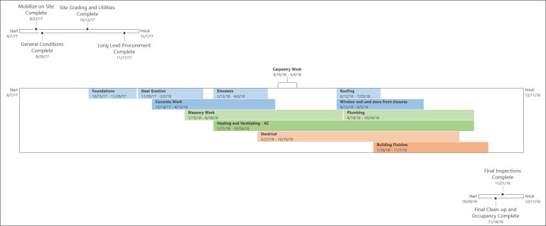 creating multiple timeline views in microsoft project 2010 and 2013