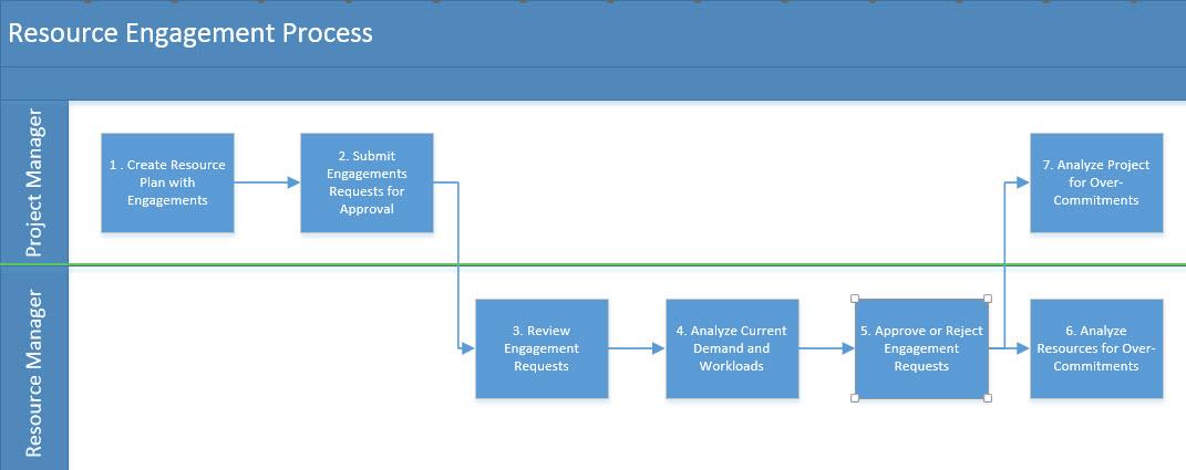 Figure 14: Engagement Management Process