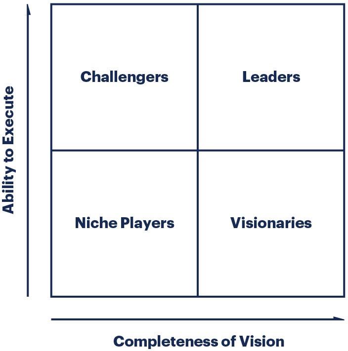 Gartner Magic Quadrant for PPM & Peer Insights for Project