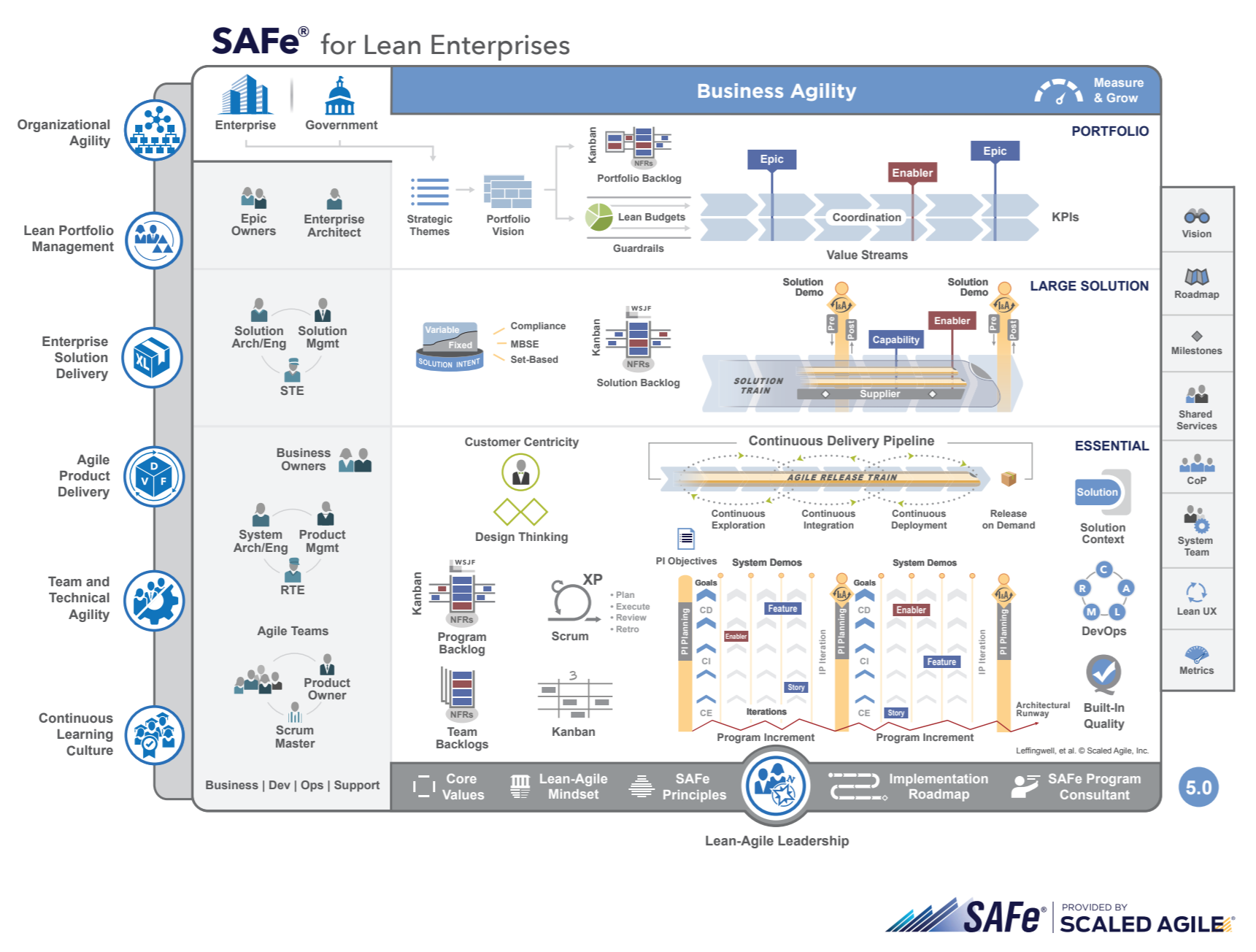 Scaled Agile Framework In Microsoft Project Online Sensei Project Solutions