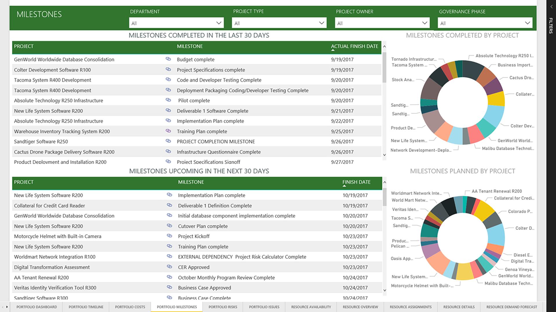 NEW: Microsoft PPM Power BI Content Pack | Sensei Project Solutions